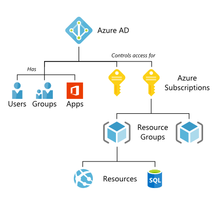 Azure Subscription to AD Hierarchy